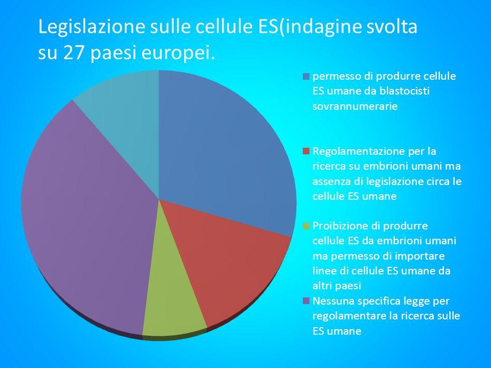 Legislazione sulle cellule ES(indagine svolta su 27 paesi europei.