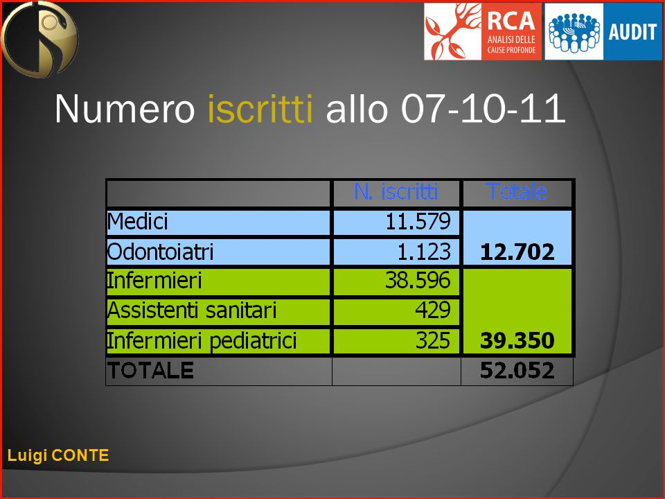 Numero iscritti allo 07-10-11 Luigi CONTE
