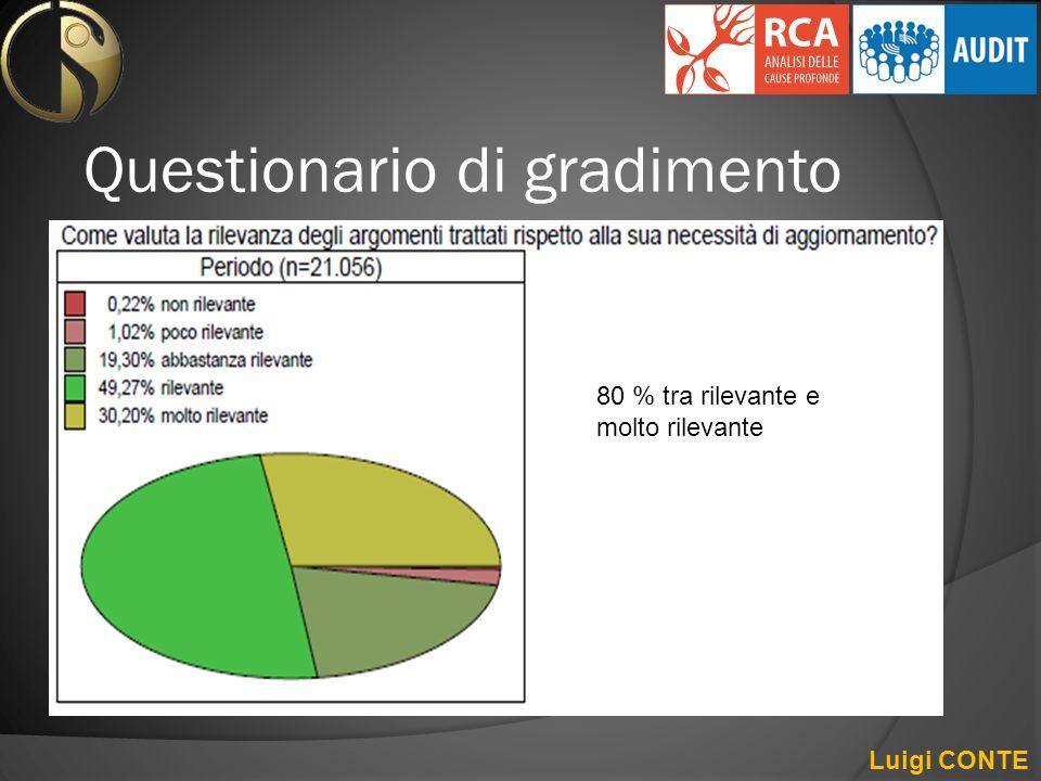 Questionario di gradimento Luigi CONTE 80 % tra rilevante e molto rilevante