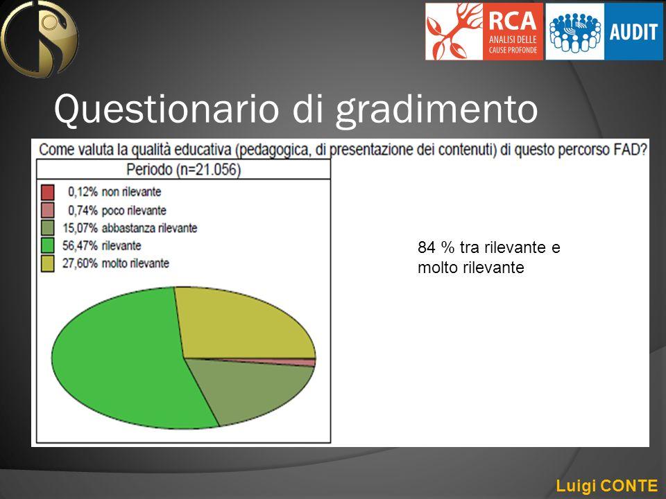 Questionario di gradimento Luigi CONTE 84 % tra rilevante e molto rilevante