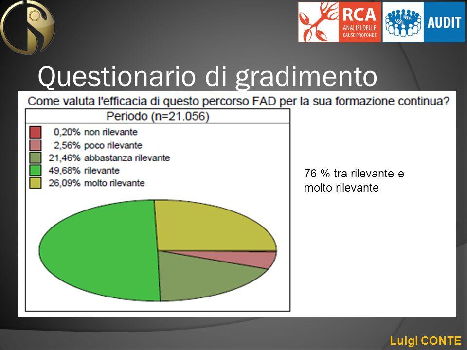 Questionario di gradimento Luigi CONTE 76 % tra rilevante e molto rilevante