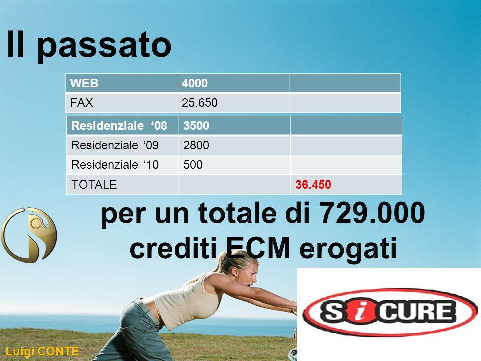 WEB4000 FAX25.650 Residenziale 083500 Residenziale 092800 Residenziale 10500 TOTALE36.450 Luigi CONTE