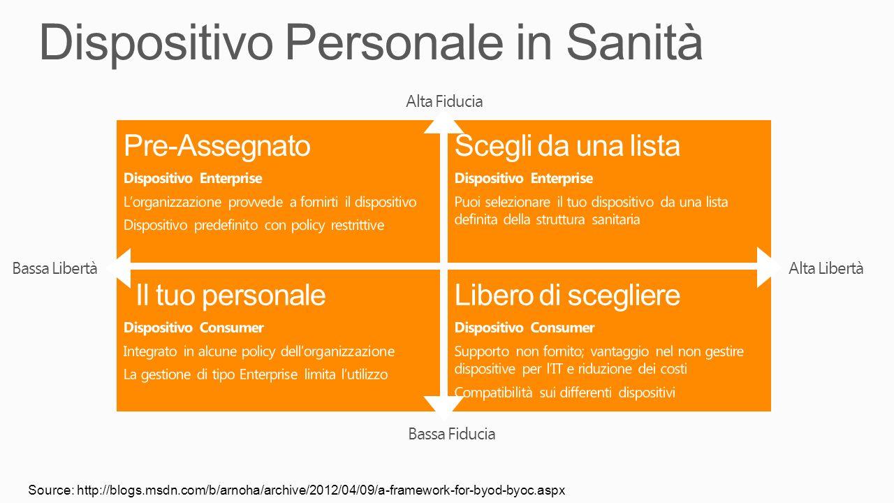 Source: http://blogs.msdn.com/b/arnoha/archive/2012/04/09/a-framework-for-byod-byoc.aspx Bassa LibertàAlta Libertà Bassa Fiducia Alta Fiducia