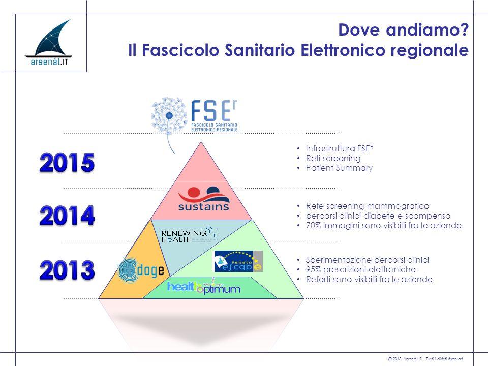 © 2013 Arsenàl.IT – Tutti i diritti riservati Sperimentazione percorsi clinici 95% prescrizioni elettroniche Referti sono visibilii fra le aziende Ret