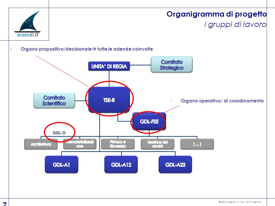 © 2013 Arsenàl.IT – Tutti i diritti riservati Nexus of Forces The nexus of forces describes the convergence and mutual reinforcement of four interdependent trends: social interaction, mobility, cloud, and information.