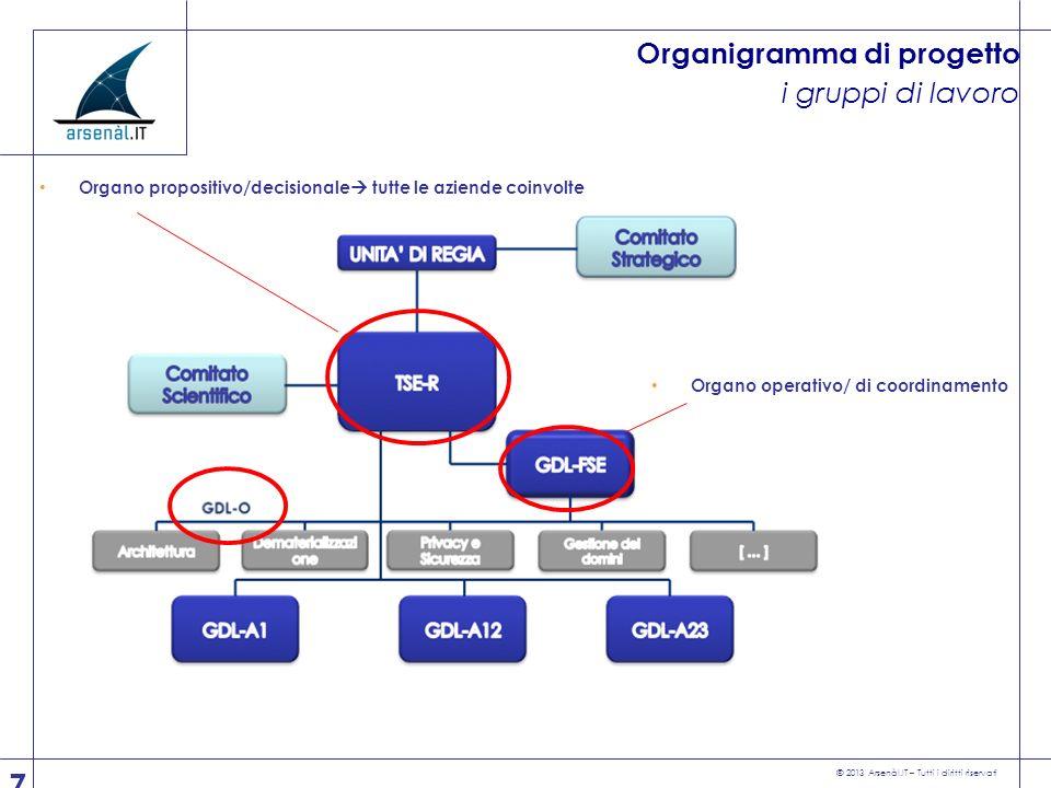 © 2013 Arsenàl.IT – Tutti i diritti riservati 7 Organo operativo/ di coordinamento Organo propositivo/decisionale tutte le aziende coinvolte Organigra