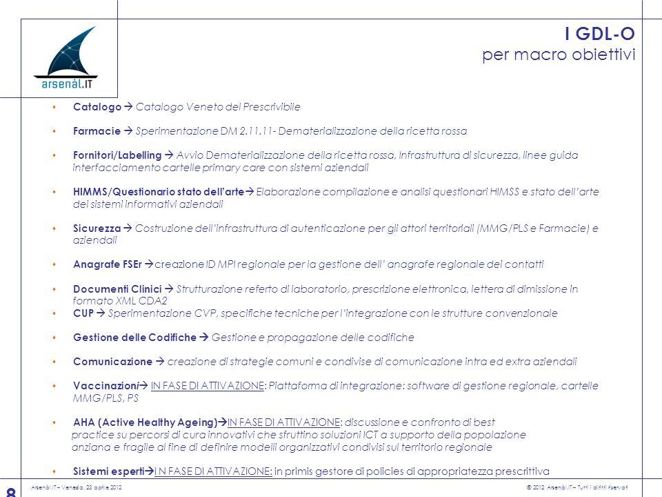 Arsenàl.IT – Venezia, 23 aprile 2012 © 2012 Arsenàl.IT – Tutti i diritti riservati 9 Gruppi di progettoN° di incontriAziende Sanitarie coinvolteN° di partecipanti medi + Arsenàl.IT e RV sempre presenti Outcome principali TSE-R 10Tutte23Definisce e approva la documentazione di progetto da proporre allUnità di Regia GDL-FSE 71-4-6-8-9-20-12-15-16-17-18- 19-20-AOPD 14Approfondisce alcune tematiche di interesse da proporre al TSE-R e di indirizzo ai GDL-O Catalogo Circa 20 con il gruppo regionale (MMG/PLS + medici specialisti) 1 incontro plenario 17-18-19-AOPD20 con il gruppo regionaleCatalogo Veneto del Prescrivibile Farmacie 31-2-7-8-9-19-20-AOPD15 con Federfarma e fornitori di farmacia Linee guida dematerializzazione del ciclo farmaceutico Fornitori/labeling 74-5-7-9-12-13-15-16-17-18-19- 20-21-AOPD-AOUIVR 50 i fornitori di cartelle MMG/PLS, farmacia, piattaforme aziendali Specifiche tecniche Dematerializzazione ricetta rossa DM 2.11.11 HIMSS/Stato dellarte 41-5-8-9-10-15-18-AOPD8Questionari HIMSS + Stato dellarte Sicurezza 71-4-5-7-8-9-10-12-13-15-16-17- 18-AOPD-AOUIVR 15Specifiche tecniche infrastruttura di sicurezza Anagrafe FSEr 62-3-4-5-7-8-9-10-12-13-15-16- 17-18-20-22-AOPD-AOUIVR 18Anagrafe contatti Documenti Clinici 51-3-4-6-7-8-9-12-13-15-16-17- 18-AOPD-AOUIVR 15Standard referto di laboratorio, e-prescription, LDO CUP 54-6-8-9-13-17-18-20-21-AOPD10Integrazione nuovo CVP, privati accreditati Gestione delle codifiche 15-9-18-204Specifiche tecniche Infrastruttura gestione e propagazione codifiche Comunicazione 1 ottobre 2013Tutti i referenti di comunicazione progetto FSEr Piano di comunicazione progettuale