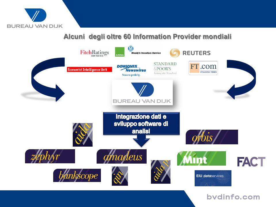 Partnership Integrazione e software di analisi Partnership Supporto Alcuni degli oltre 60 Information Provider mondiali Bureau van Dijk