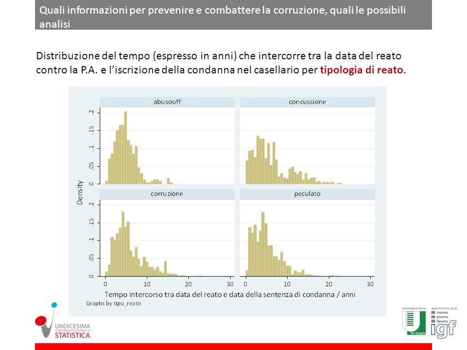 Quali informazioni per prevenire e combattere la corruzione, quali le possibili analisi Distribuzione del tempo (espresso in anni) che intercorre tra la data del reato contro la P.A.