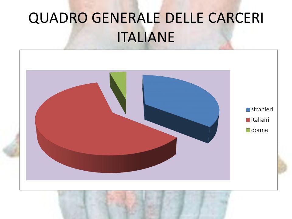 COMPOSIZIONE INTERNA 23789 DETENUTI STRANIERI SONO IL 36% SUL NUMERO COMPLESSIVO DEI DETENUTI IN ITALIA SONO SIA REGOLARI CHE IRREGOLARI SOLO IL 7,5% E RESIDENTE INN ITALIA 95% SONO DI SESSO MASCHILE 5% SONO DI SESSO FEMMINILE(1132 detenute straniere) 80% PROVENGONO DAI PAESI EXTRACOMUNITARI 20% PROVENGONO DA PAESI COMUNITARI CIRCA 6 DETENUTI STRANIERI SU 10 HA UNA SENTENZA DEFINITIVA CIRCA 4 DETENUTI STRANIERI SU 10 E IN MISURA CAUTELARE IN ATTESA DI GIUDIZIO (di 1,o 2, o 3 grado, sono imputati)