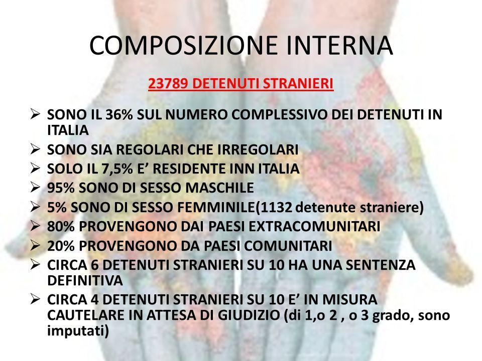 COMPOSIZIONE INTERNA 23789 DETENUTI STRANIERI SONO IL 36% SUL NUMERO COMPLESSIVO DEI DETENUTI IN ITALIA SONO SIA REGOLARI CHE IRREGOLARI SOLO IL 7,5%