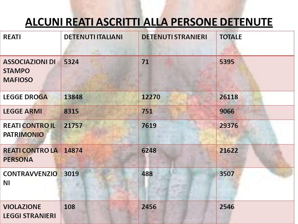 ALCUNI REATI ASCRITTI ALLA PERSONE DETENUTE REATIDETENUTI ITALIANIDETENUTI STRANIERITOTALE ASSOCIAZIONI DI STAMPO MAFIOSO 5324715395 LEGGE DROGA138481