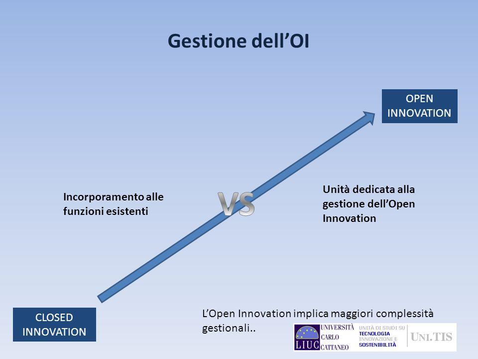 Gestione dellOI CLOSED INNOVATION OPEN INNOVATION Incorporamento alle funzioni esistenti Unità dedicata alla gestione dellOpen Innovation LOpen Innova