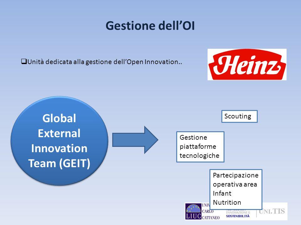 Gestione dellOI Unità dedicata alla gestione dellOpen Innovation.. Global External Innovation Team (GEIT) Scouting Gestione piattaforme tecnologiche P