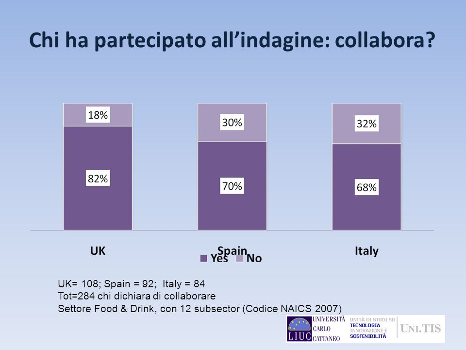 Chi ha partecipato allindagine: collabora? UK= 108; Spain = 92; Italy = 84 Tot=284 chi dichiara di collaborare Settore Food & Drink, con 12 subsector