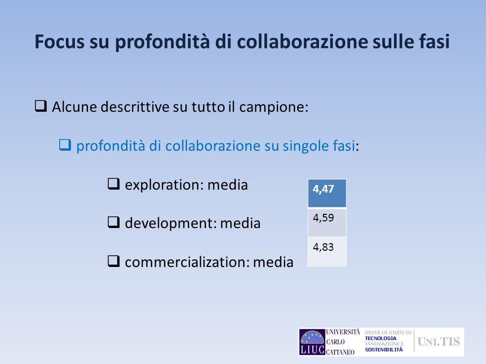 Focus su profondità di collaborazione sulle fasi Alcune descrittive su tutto il campione: profondità di collaborazione su singole fasi: exploration: m
