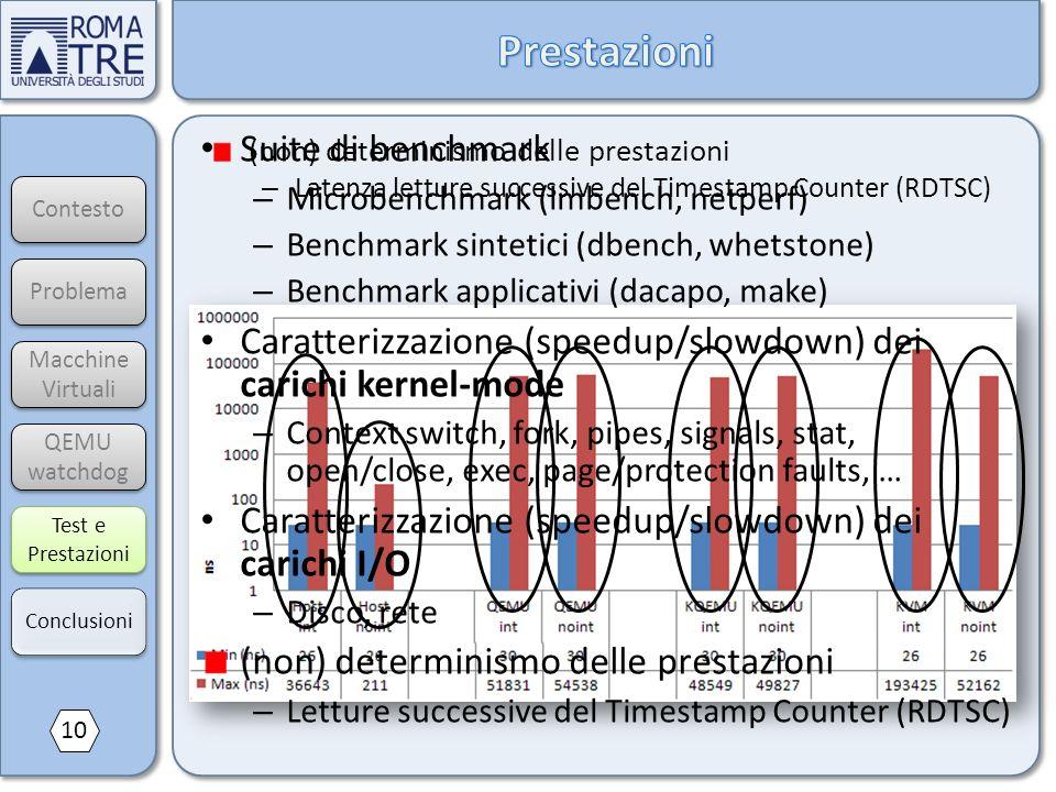 Contesto Macchine Virtuali Macchine Virtuali QEMU watchdog Test e Prestazioni Suite di benchmark – Microbenchmark (lmbench, netperf) – Benchmark sinte