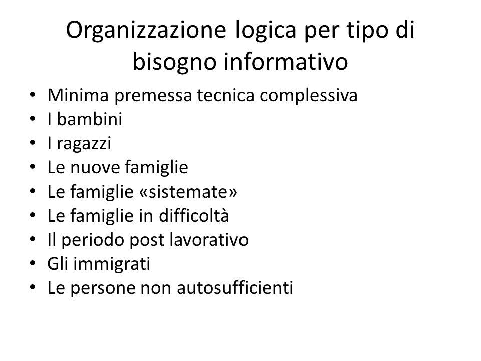 Organizzazione logica per tipo di bisogno informativo Minima premessa tecnica complessiva I bambini I ragazzi Le nuove famiglie Le famiglie «sistemate