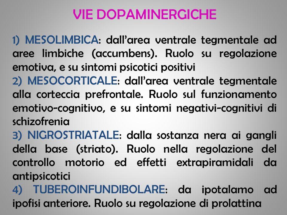 VIE DOPAMINERGICHE 1) MESOLIMBICA: dallarea ventrale tegmentale ad aree limbiche (accumbens). Ruolo su regolazione emotiva, e su sintomi psicotici pos