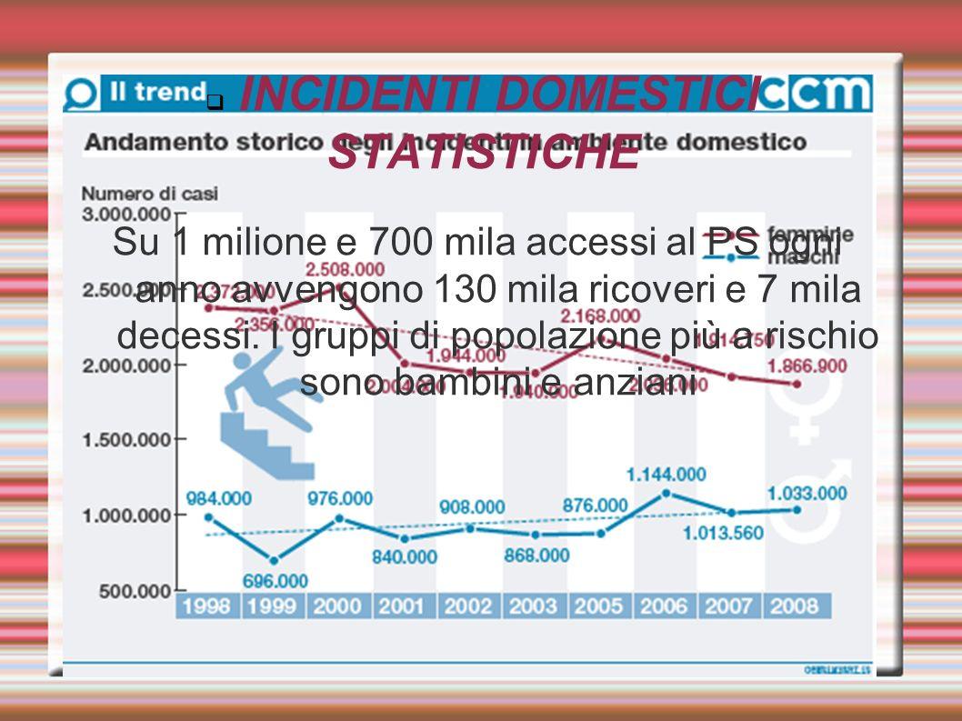 INCIDENTI DOMESTICI STATISTICHE Su 1 milione e 700 mila accessi al PS ogni anno avvengono 130 mila ricoveri e 7 mila decessi. I gruppi di popolazione