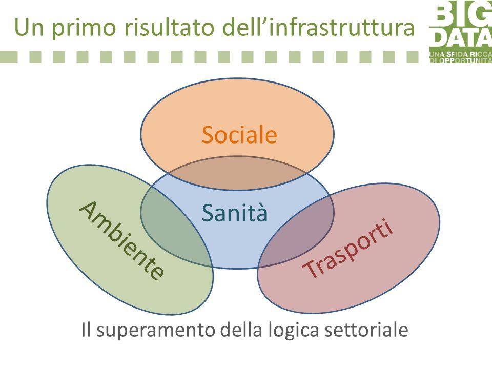 Un primo risultato dellinfrastruttura Sanità Ambiente Trasporti Sociale Il superamento della logica settoriale