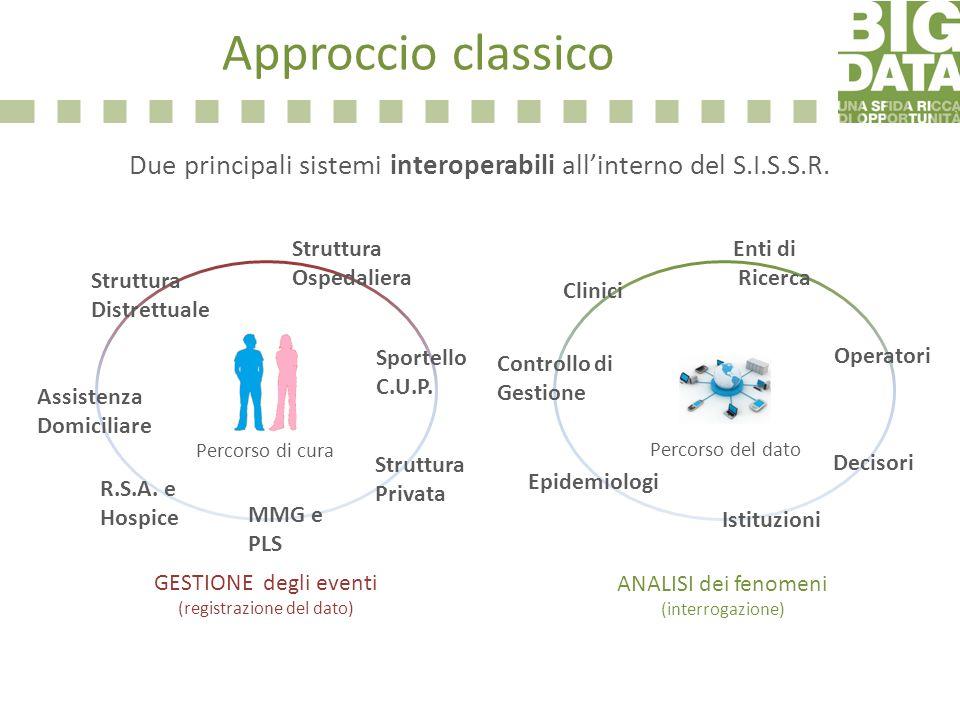 Approccio classico Due principali sistemi interoperabili allinterno del S.I.S.S.R. Clinici Controllo di Gestione Epidemiologi Enti di Ricerca Istituzi