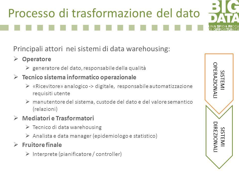 Processo di trasformazione del dato Principali attori nei sistemi di data warehousing: Operatore generatore del dato, responsabile della qualità Tecni