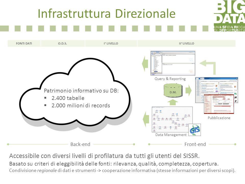 Sistema GEO-Integrato Sistema federato Infrastruttura Direzionale Accessibile con diversi livelli di profilatura da tutti gli utenti del SISSR. Basato