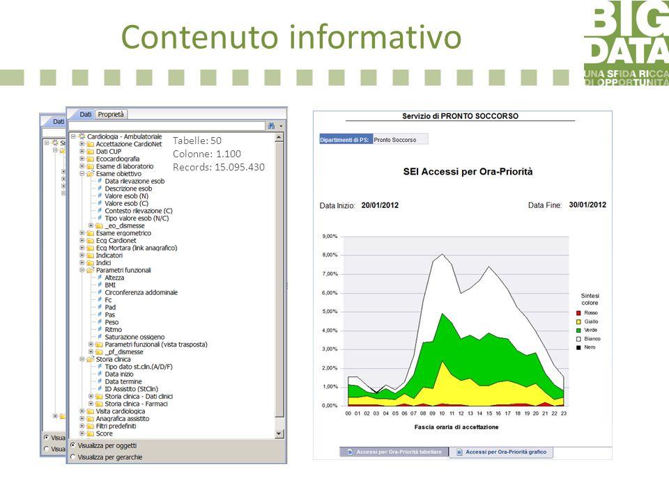 Contenuto informativo Tabelle: 50 Colonne: 1.100 Records: 15.095.430
