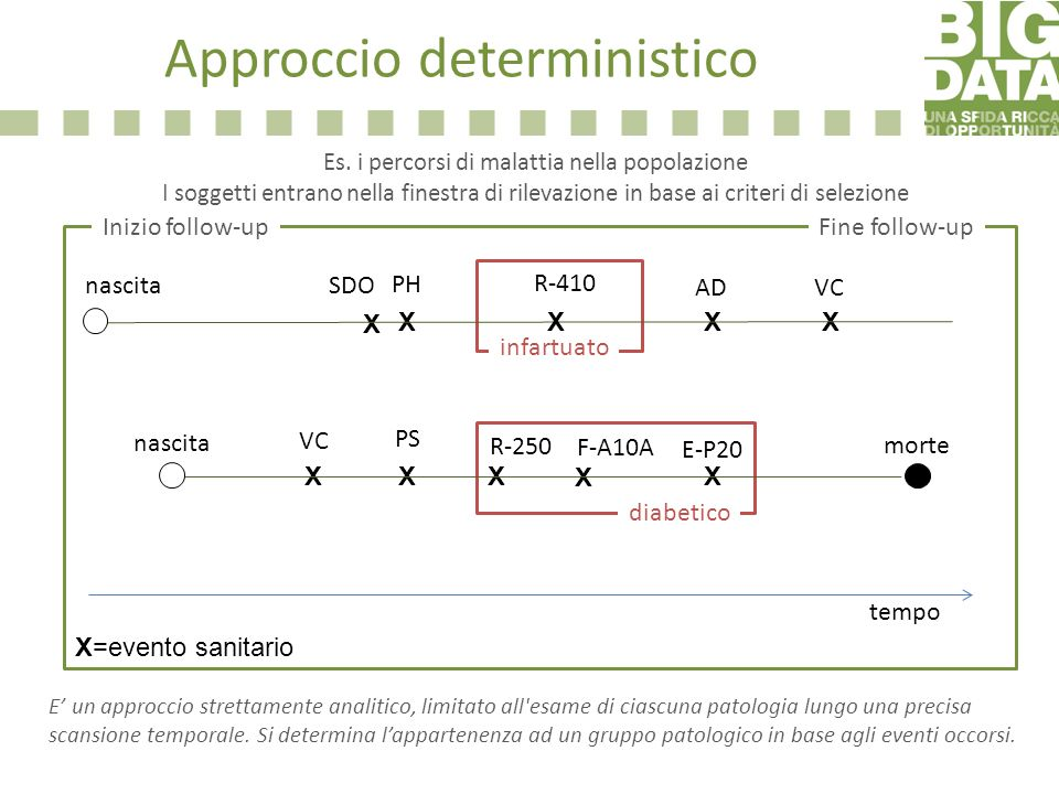 Approccio deterministico Es. i percorsi di malattia nella popolazione I soggetti entrano nella finestra di rilevazione in base ai criteri di selezione