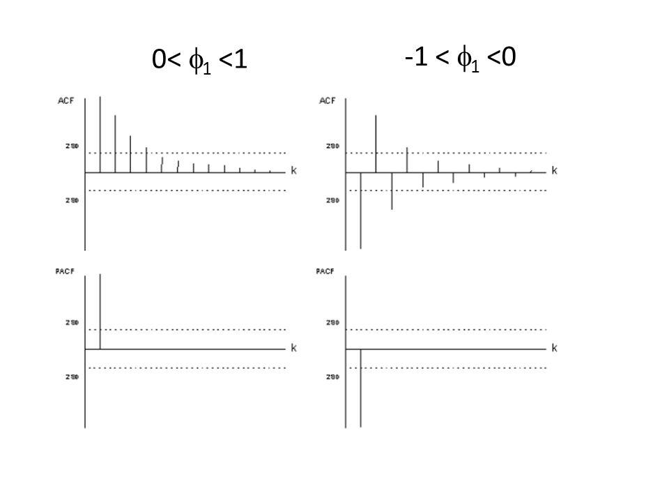 Memoria di un AR(1) Al tempo t linnovazione a t entra nel modello: Z t = 1 Z t-1 + a t In t+1 si ha: Z t+1 = 1 Z t +a t+1 Z t+1 = 1 ( 1 Z t-1 + a t )+a t+1 = 1 2 Z t-1 + 1 a t +a t+1 a t agisce anche su Z t+1 (con peso 1 ) In t+2 si ha: Z t+2 = 1 Z t+1 +a t+2 Z t+2 = 1 ( 1 2 Z t-1 + 1 a t +a t+1 )+a t+2 = 1 3 Z t-1 + 1 2 a t + 1 a t+1 +a t+2 a t influisce su Z t+2 (con peso 1 2 ) e anche su Z t+3, Z t+4, ecc.