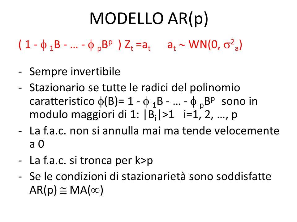 MODELLO ARMA(p,q) (B) (B)/ (B) (B) = 1 - 1 B - 2 B 2 - … q B q (B) = 1 - 1 B - 2 B 2 - … p B p (p,q) = ordine del modello.