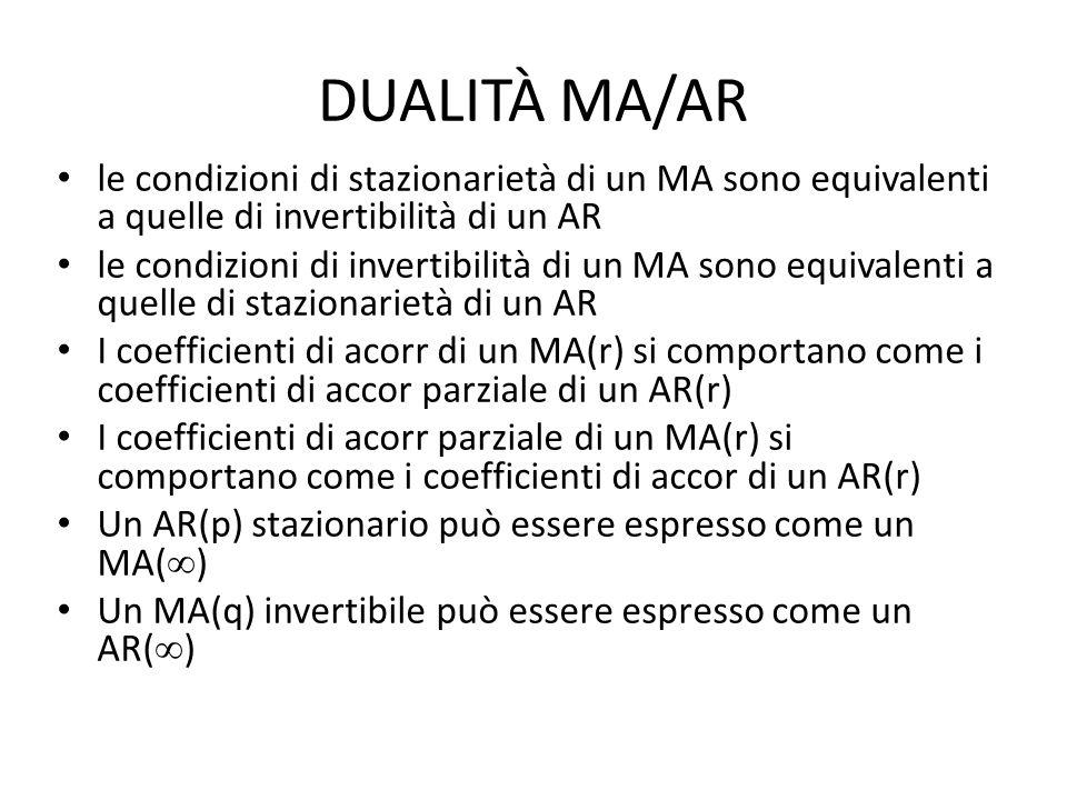 DUALITÀ MA/AR le condizioni di stazionarietà di un MA sono equivalenti a quelle di invertibilità di un AR le condizioni di invertibilità di un MA sono equivalenti a quelle di stazionarietà di un AR I coefficienti di acorr di un MA(r) si comportano come i coefficienti di accor parziale di un AR(r) I coefficienti di acorr parziale di un MA(r) si comportano come i coefficienti di accor di un AR(r) Un AR(p) stazionario può essere espresso come un MA( ) Un MA(q) invertibile può essere espresso come un AR( )