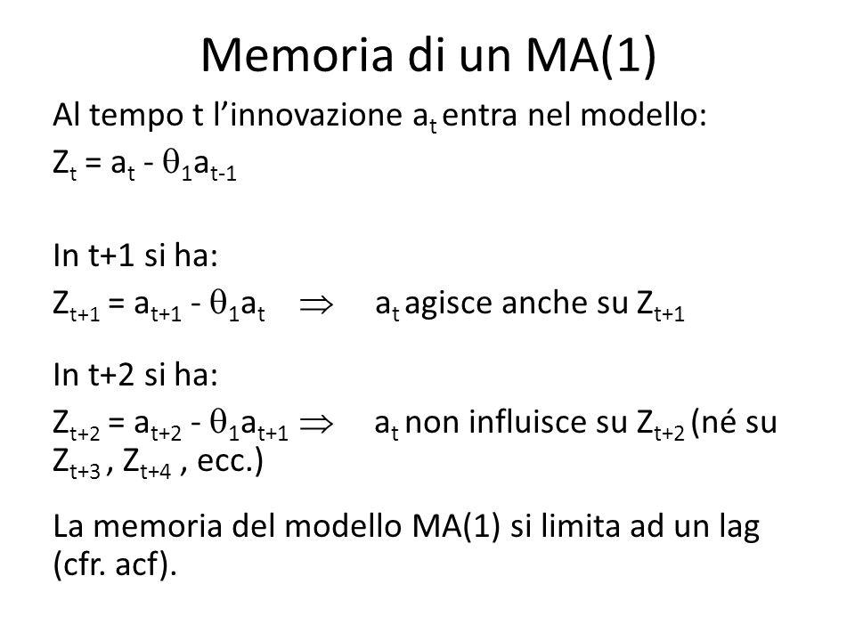 MODELLO MA(q) Z t = ( 1 - 1 B - … - q B q )a t a t WN(0, 2 a ) -Sempre stazionario -Invertibile se tutte le radici del polinomio caratteristico (B)= 1 - 1 B - … - q B q sono in modulo maggiori di 1: |B i |>1 i=1, 2, …, q -La f.a.c.