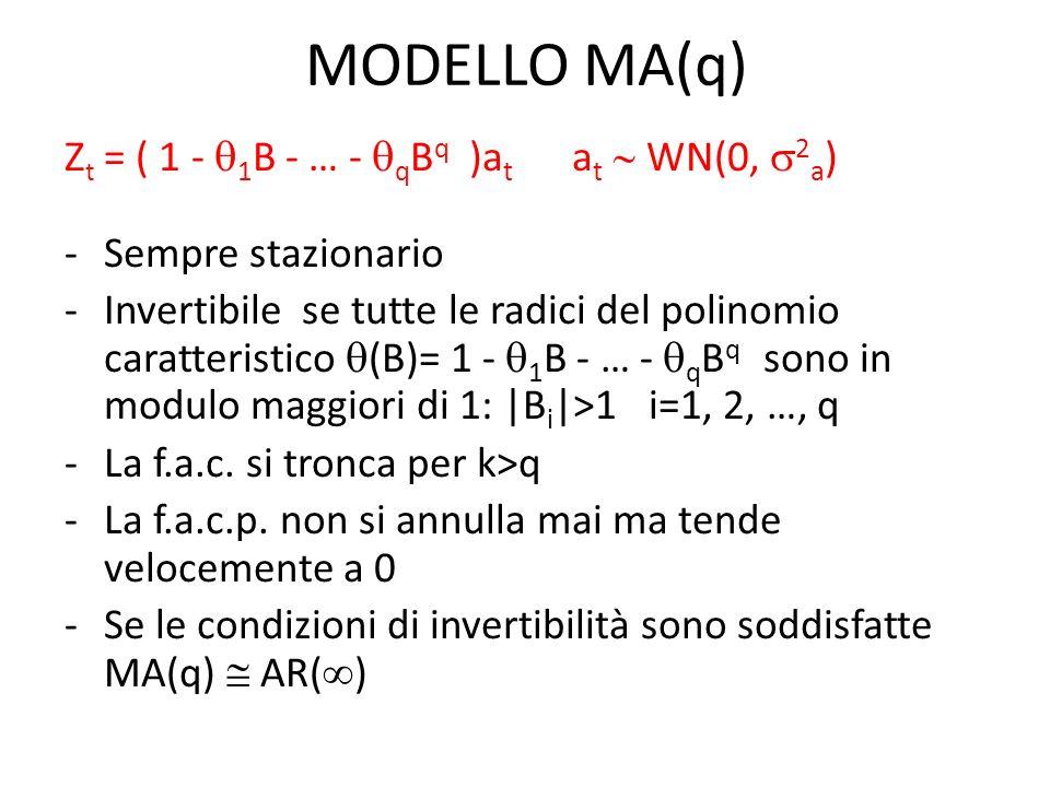 MODELLO AR(1) (B) = 1 - 1 B Z t ( 1 - 1 B ) = a t Z t = 1 Z t-1 + a t a t WN(0, 2 a ) Con la costante il modello diviene più generale: Z t = c+ 1 Z t-1 + a t QUALI CARATTERISTICHE HA UN MODELLO AR(1) .