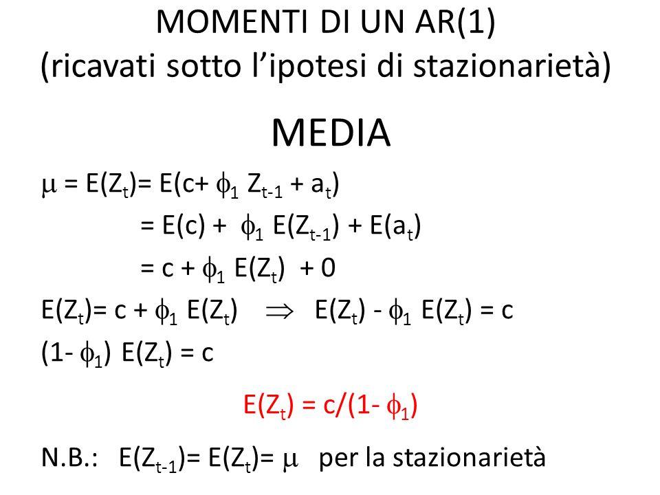 VARIANZA Var(Z t ) = E(Z t - ) 2 Dato che = c/(1- 1 ) c= (1- 1 ) si ha Z t = c+ 1 Z t-1 + a t Z t = (1- 1 ) + 1 Z t-1 + a t da cui: Z t - = 1 (Z t-1 - ) + a t (Z t - ) 2 = 2 1 (Z t-1 - ) 2 + a 2 t + 2 1 (Z t-1 - )a t Di conseguenza: E (Z t - ) 2 = 2 1 E(Z t-1 - ) 2 + E(a 2 t )+ 2 1 E[(Z t-1 - ) a t ] (1- 2 1 ) E (Z t - ) 2 = 2 a + 0 var(Z t ) = 0 = 2 a / (1- 2 1 ) N.B.: E(Z t - ) 2 = E(Z t-1 - ) 2 = var(Z t ) per la stazionarietà