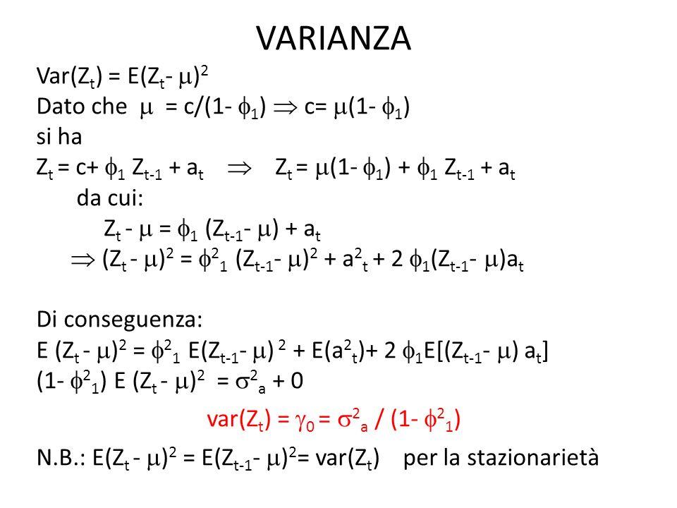 AUTOCOVARIANZA 1 = E(Z t - ) (Z t-1 - ) Per quanto visto prima Z t - = 1 (Z t-1 - ) + a t Di conseguenza, per k 0: 1 = E [ 1 (Z t-1 - ) + a t ] (Z t-1 - ) = = 1 E[(Z t-1 - ) (Z t-1 - )] + E[ (Z t-1 - ) a t ] = 1 E(Z t-1 - ) 2 + 0 1 = 1 0 1 = 1 2 / (1- 2 1 )