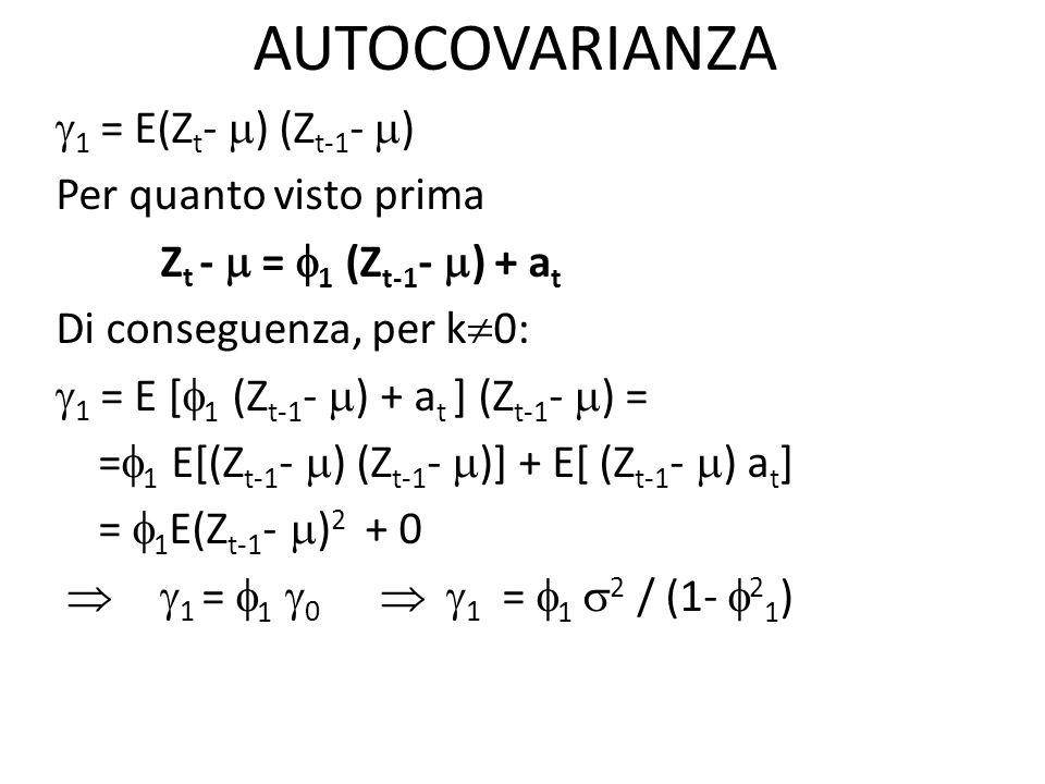 In generale: k = E(Z t - ) (Z t-k - ) = E [ 1 (Z t-1 - ) + a t ](Z t-k - ) = = E [ 1 (Z t-1 - )(Z t-k - )]+ E [a t (Z t-k - )] + = 1 E[(Z t-1 - )(Z t-k - )]+ 0 = 1 k-1 k = 1 k-1 = 1 ( 1 k-2 ) = … = 1 k 0