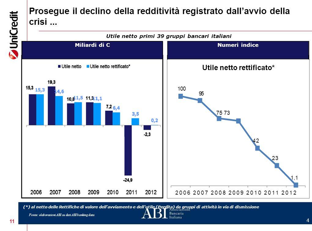 11 Prosegue il declino della redditività registrato dallavvio della crisi... Utile netto primi 39 gruppi bancari italiani Miliardi di C Numeri indice