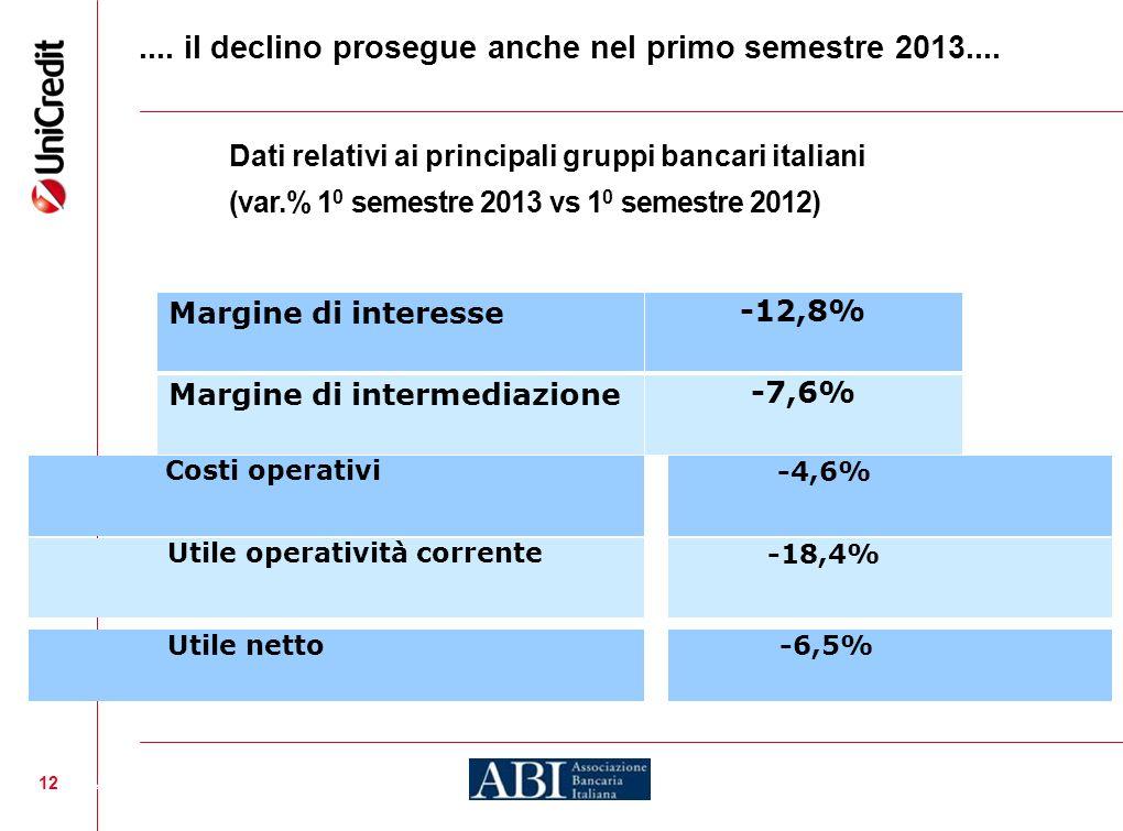 12.... il declino prosegue anche nel primo semestre 2013.... Dati relativi ai principali gruppi bancari italiani (var.% 1 0 semestre 2013 vs 1 0 semes