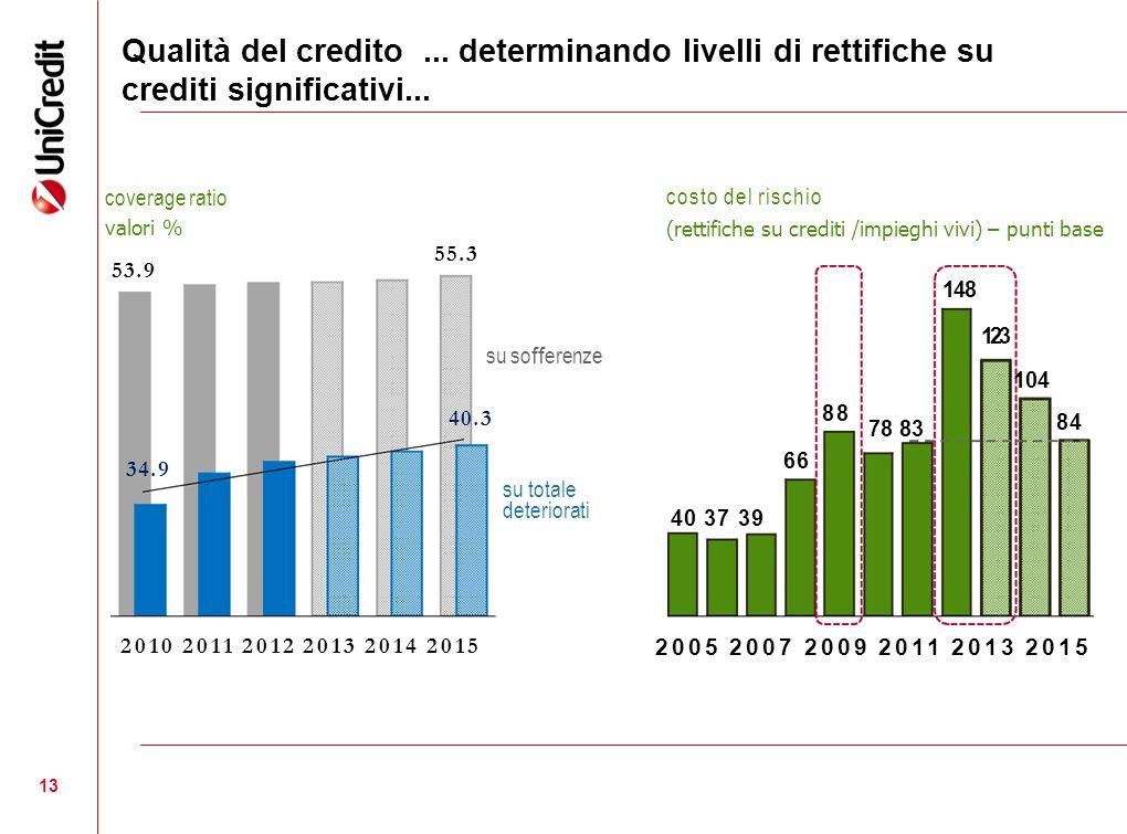 13 Qualità del credito... determinando livelli di rettifiche su crediti significativi... coverage ratio valori % 2010 2011 2012 2013 2014 2015 costo d