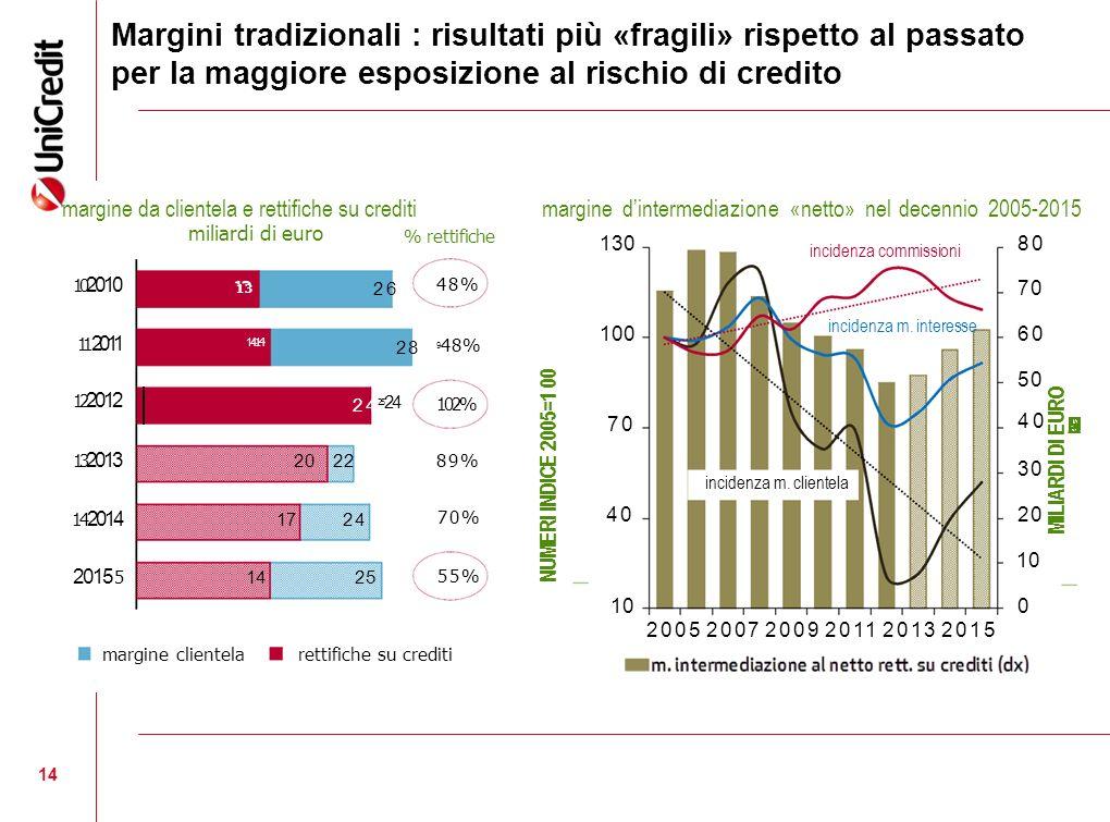 14 Margini tradizionali : risultati più «fragili» rispetto al passato per la maggiore esposizione al rischio di credito % rettifiche margine da client