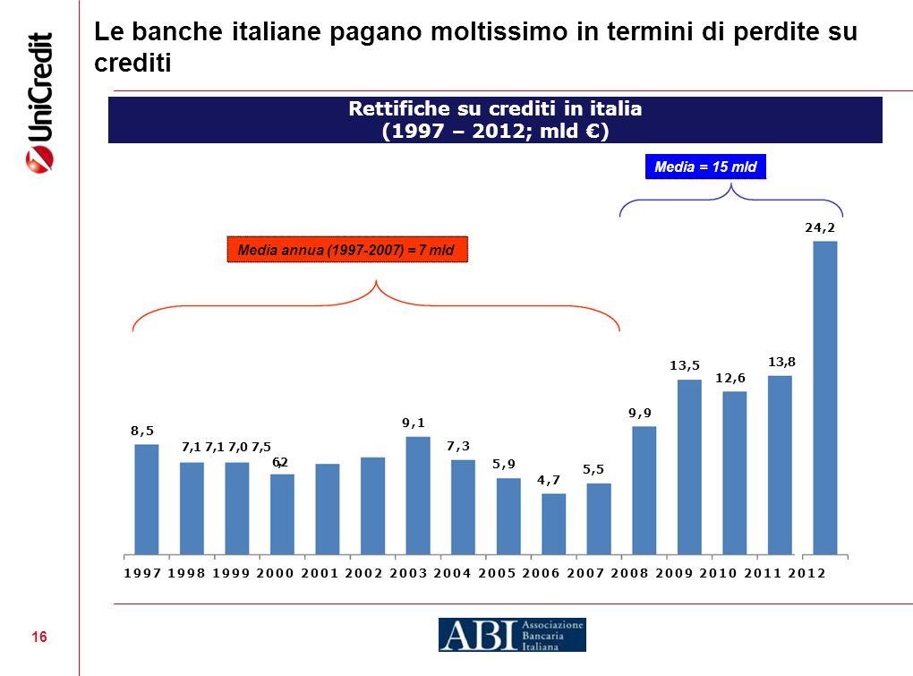 16 Le banche italiane pagano moltissimo in termini di perdite su crediti Rettifiche su crediti in italia (1997 – 2012; mld ) Media = 15 mld 1997 1998