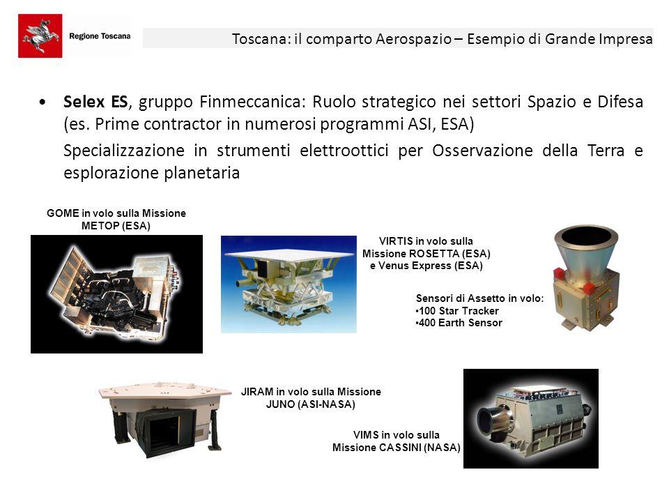 Toscana: il comparto Aerospazio – Esempi di PMI Varie PMI con ruoli differenziati: o Prime contractor per payload o sistemi in programmi ASI, ESA o Progettazione, sviluppo e fornitura di parti e sottosistemi per GI, anche a livello internazionale o Sviluppo di servizi downstream o Aerospazio non necessariamente unica business area Test facility per propulsori satellitari (cortesia Aerospazio s.r.l.) Electro-Magnetic Levitator - EML (ESA) Cortesia Kayser Italia s.r.ll Sistemi GPS per avionica (cortesia AV-MAP s.r.l.) Monitoraggio rendimento impianti fotovoltaici da satellite Cortesia Flyby s.r.l.