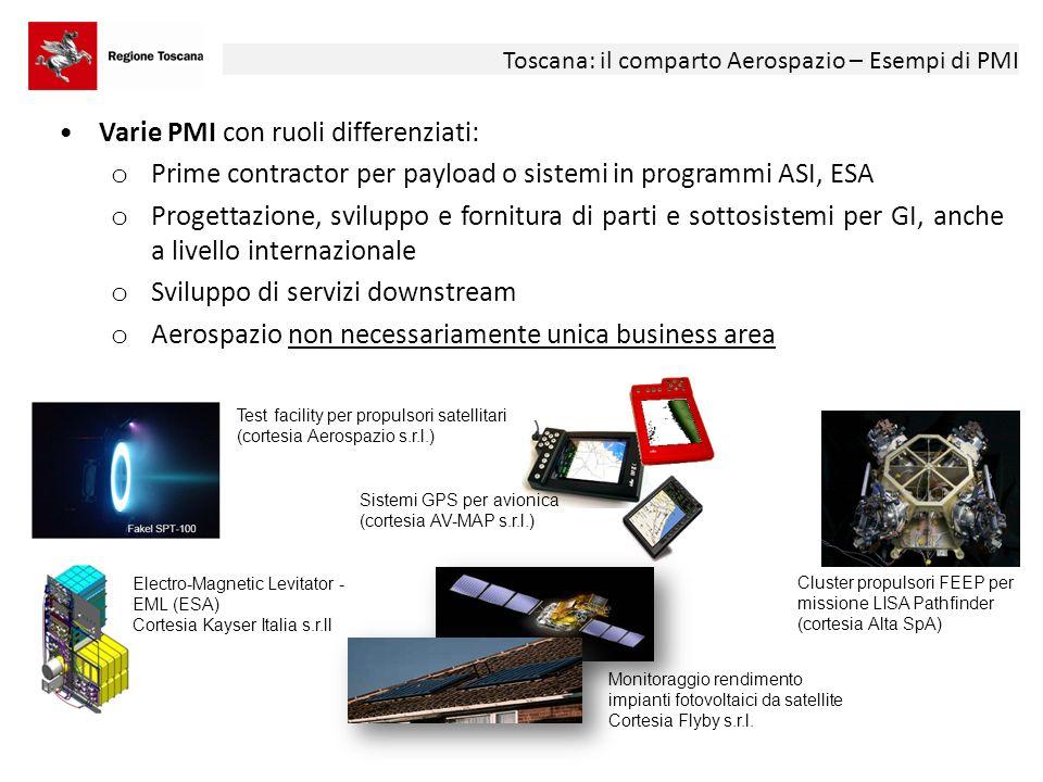 Toscana: il comparto Aerospazio – La Ricerca Universitaria e CNR Università: o Pisa: Dip.