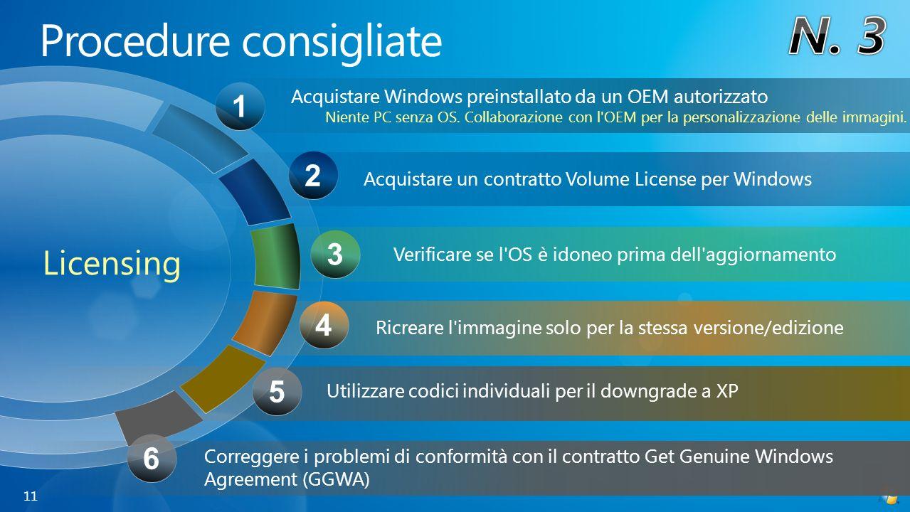 Acquistare Windows preinstallato da un OEM autorizzato Niente PC senza OS. Collaborazione con l'OEM per la personalizzazione delle immagini. Ricreare