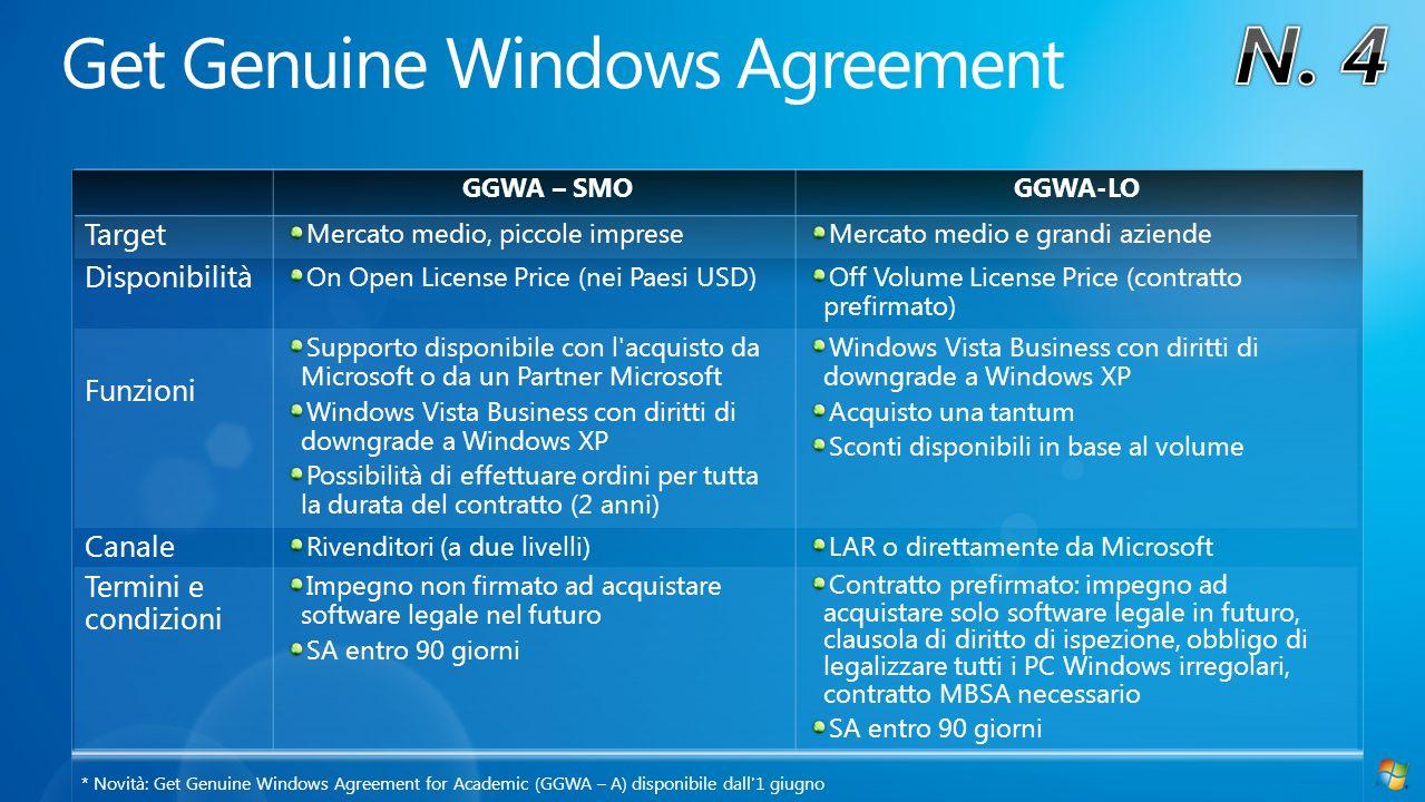 GGWA – SMOGGWA-LO Target Mercato medio, piccole impreseMercato medio e grandi aziende Disponibilità On Open License Price (nei Paesi USD)Off Volume License Price (contratto prefirmato) Funzioni Supporto disponibile con l acquisto da Microsoft o da un Partner Microsoft Windows Vista Business con diritti di downgrade a Windows XP Possibilità di effettuare ordini per tutta la durata del contratto (2 anni) Windows Vista Business con diritti di downgrade a Windows XP Acquisto una tantum Sconti disponibili in base al volume Canale Rivenditori (a due livelli)LAR o direttamente da Microsoft Termini e condizioni Impegno non firmato ad acquistare software legale nel futuro SA entro 90 giorni Contratto prefirmato: impegno ad acquistare solo software legale in futuro, clausola di diritto di ispezione, obbligo di legalizzare tutti i PC Windows irregolari, contratto MBSA necessario SA entro 90 giorni * Novità: Get Genuine Windows Agreement for Academic (GGWA – A) disponibile dall 1 giugno