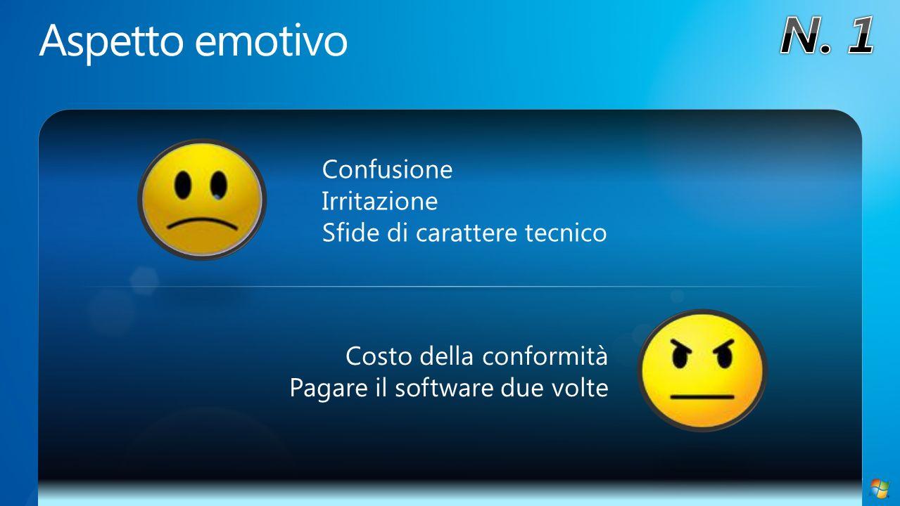 Confusione Irritazione Sfide di carattere tecnico Costo della conformità Pagare il software due volte