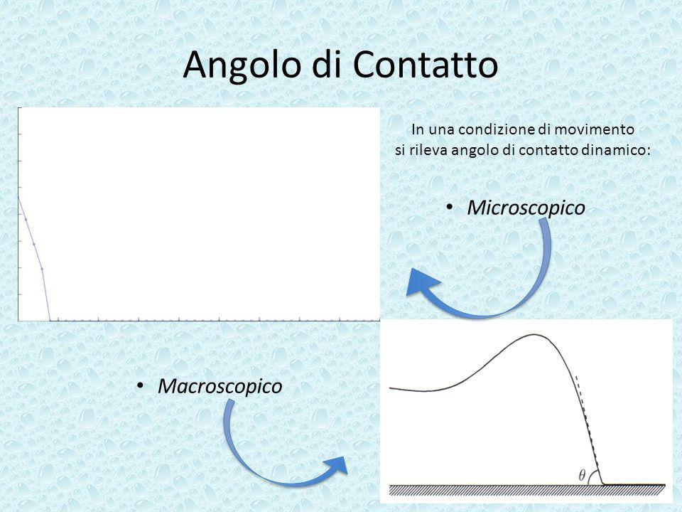 Angolo di Contatto In una condizione di movimento si rileva angolo di contatto dinamico: Macroscopico Microscopico