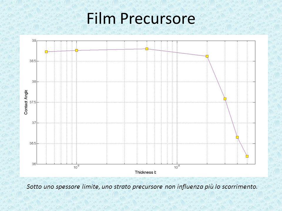 Film Precursore Sotto uno spessore limite, uno strato precursore non influenza più lo scorrimento.